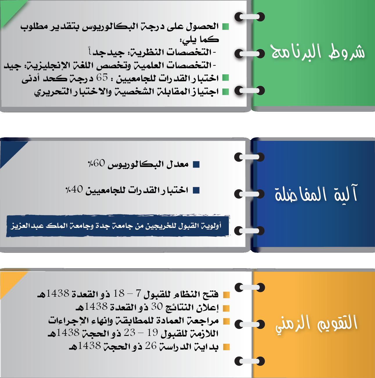 عمادة الدراسات العليا شروط وتفاصيل برنامج الدبلوم التربوي